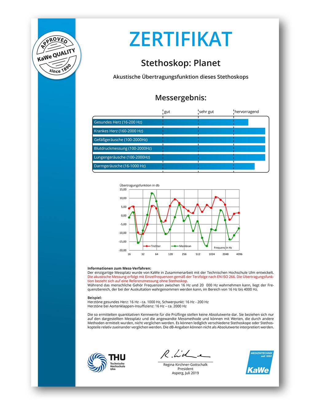 Zertifikat Planet